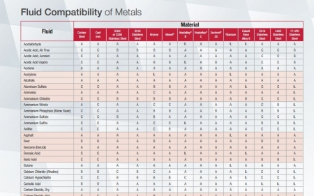 Fluid Compatibility of Metals